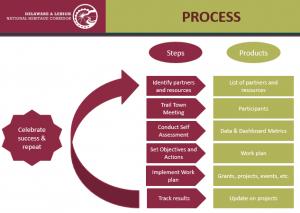 The D&L Trail Towns Process