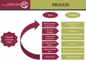 The D&L Trail Towns Process