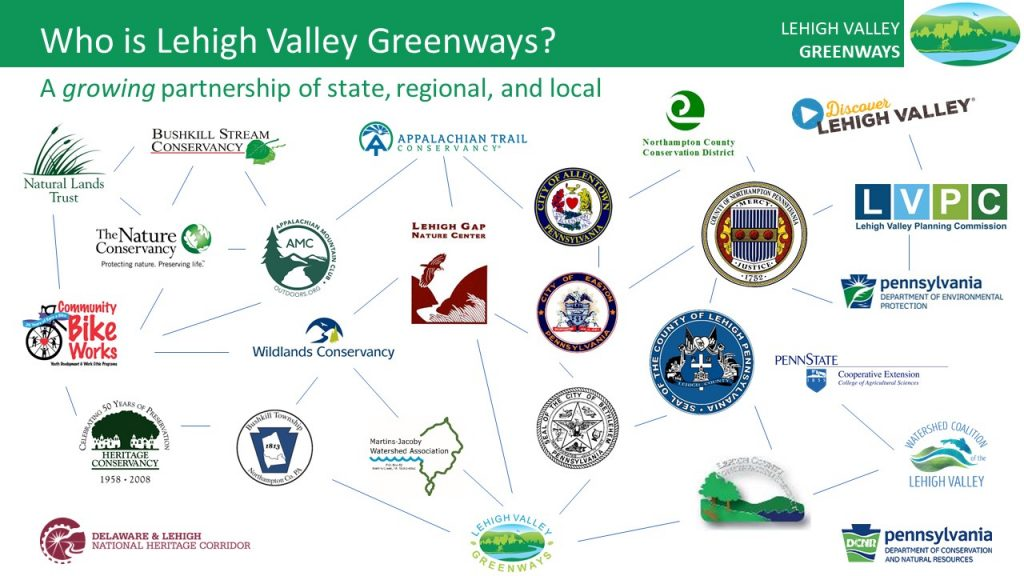 Web of logos that comprise the Lehigh Valley Greenway partnership.