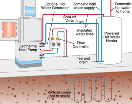 Residential geothermal taps the earth's warmth to heat and cool homes.